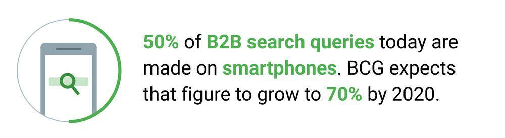 How mobile is reshaping the B2B landscape