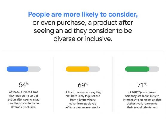 Inclusive Ads are Affecting Consumer Behavior