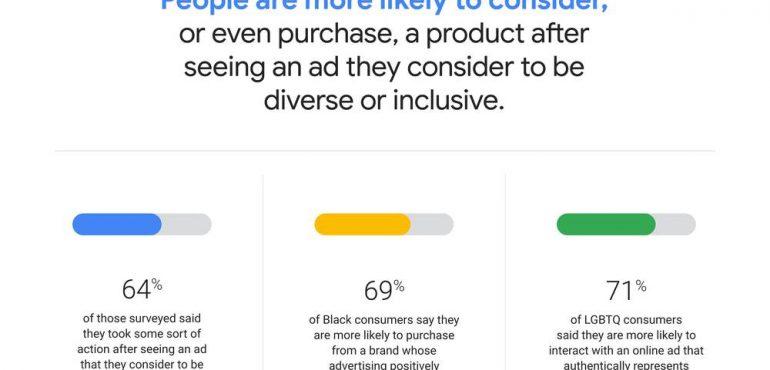 Inclusive Ads